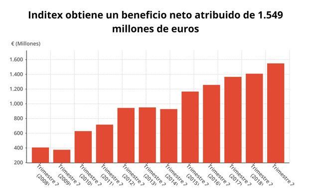 Inditex aumenta el 7% las ventas y el 10% el beneficio neto
