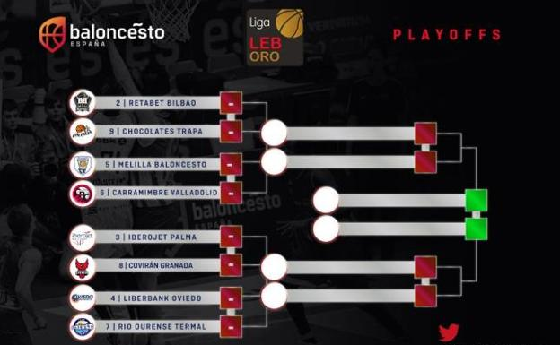 Calendario Play Off.Playoffs Leb Oro 2019 Calendario De Fechas Y Horarios El