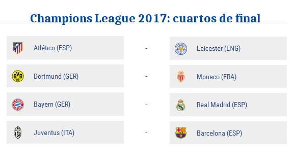 Sorteo Champions cuartos de final 2017: emparejamientos y fechas ...
